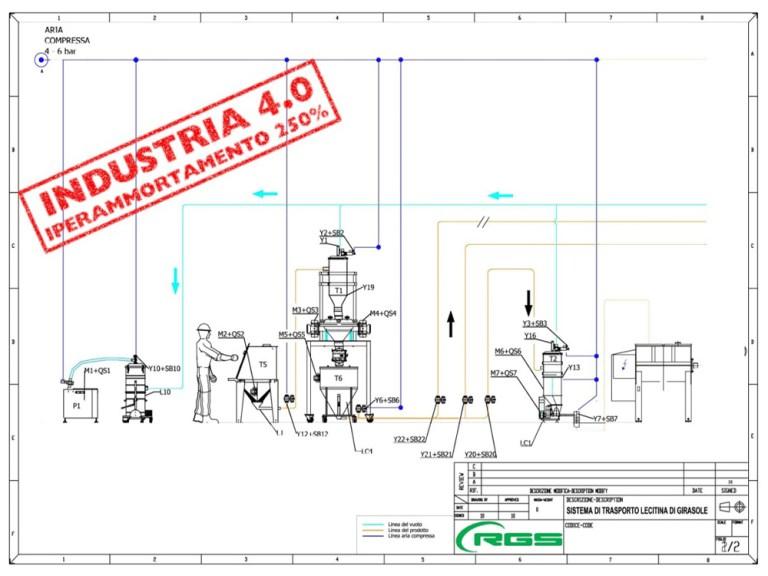 AGEVOLAZIONI FISCALI INDUSTRIA 4.0 RGS