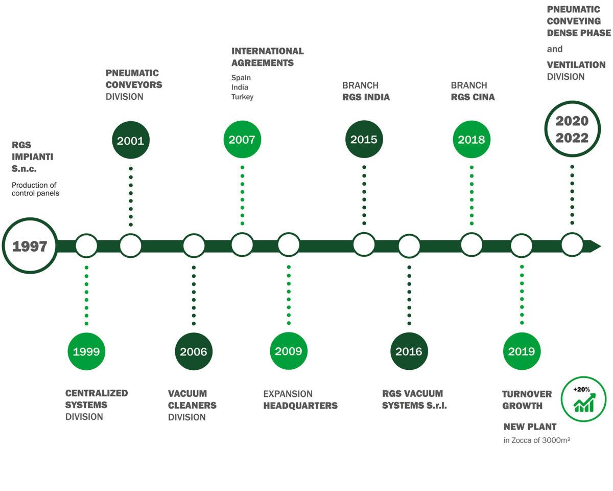 Infografica-Storia-Azienda-EN