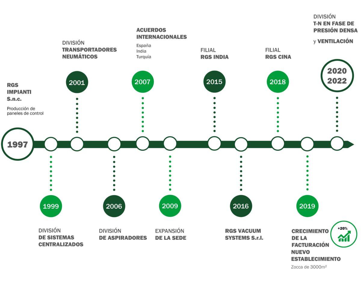 Infografica Storia Azienda ES