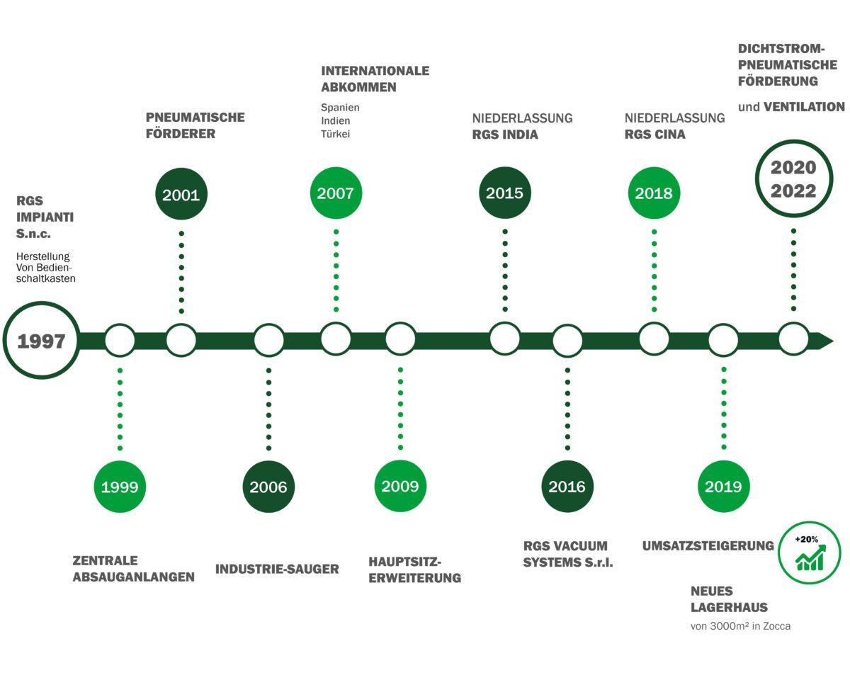 infografica-storia-azienda-de
